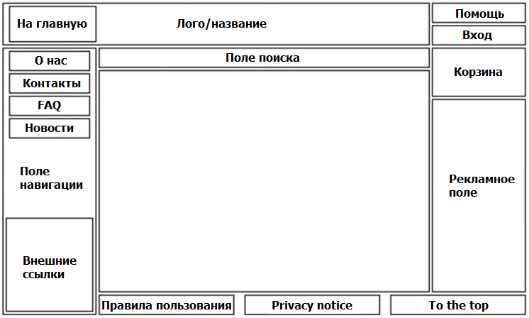 Идеальный интерфейс интернет-магазина