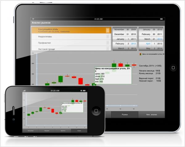 Программы для мобильных устройств, которые способствуют автоматизации торговли